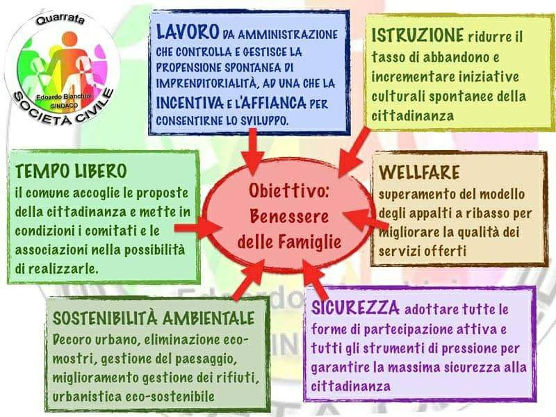 societa-civile-quarrata-programma